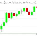 Ethereum charts on November 19, 2020