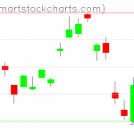 UUP charts on November 10, 2020