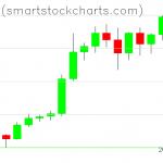 Bitcoin charts on December 26, 2020