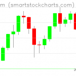 Ethereum charts on December 05, 2020