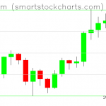 Ethereum charts on December 20, 2020