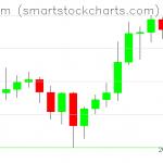 Ethereum charts on January 01, 2021