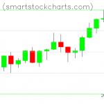 Monero charts on December 15, 2020