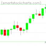 Monero charts on December 18, 2020