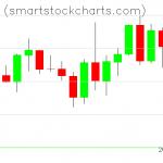 Monero charts on December 30, 2020