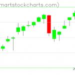 QQQ charts on December 17, 2020