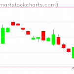 UUP charts on December 01, 2020