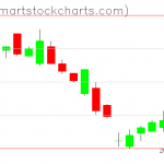 UUP charts on December 10, 2020