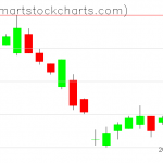 UUP charts on December 14, 2020