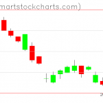 UUP charts on December 16, 2020
