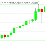 Bitcoin charts on January 06, 2021