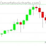 Bitcoin charts on January 13, 2021