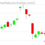GLD charts on January 15, 2021