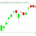 QQQ charts on January 04, 2021