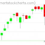 QQQ charts on January 05, 2021