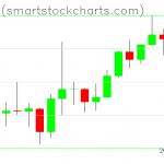 Bitcoin charts on February 08, 2021
