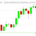 Ethereum charts on February 11, 2021