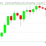 Ethereum charts on February 16, 2021