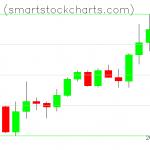 Monero charts on February 11, 2021