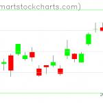 UUP charts on February 04, 2021