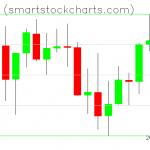 Monero charts on March 30, 2021