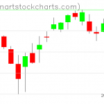 SPY charts on March 23, 2021