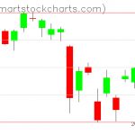 USO charts on March 30, 2021