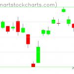 GLD charts on April 13, 2021