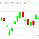 TLT charts on April 06, 2021