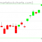 UUP charts on March 31, 2021