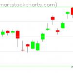 USO charts on May 06, 2021