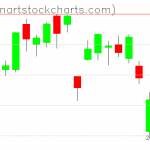 GLD charts on June 15, 2021