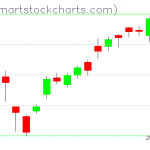 USO charts on June 09, 2021
