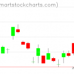 UUP charts on June 01, 2021