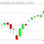 SPY charts on July 02, 2021