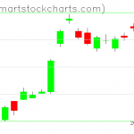 UUP charts on June 30, 2021