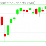SPY charts on August 06, 2021