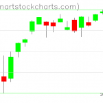 SPY charts on August 09, 2021