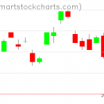 UUP charts on August 30, 2021