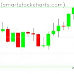 Bitcoin charts on September 07, 2021