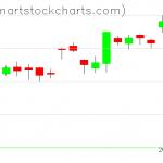 GLD charts on September 07, 2021