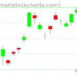 UUP charts on October 13, 2021